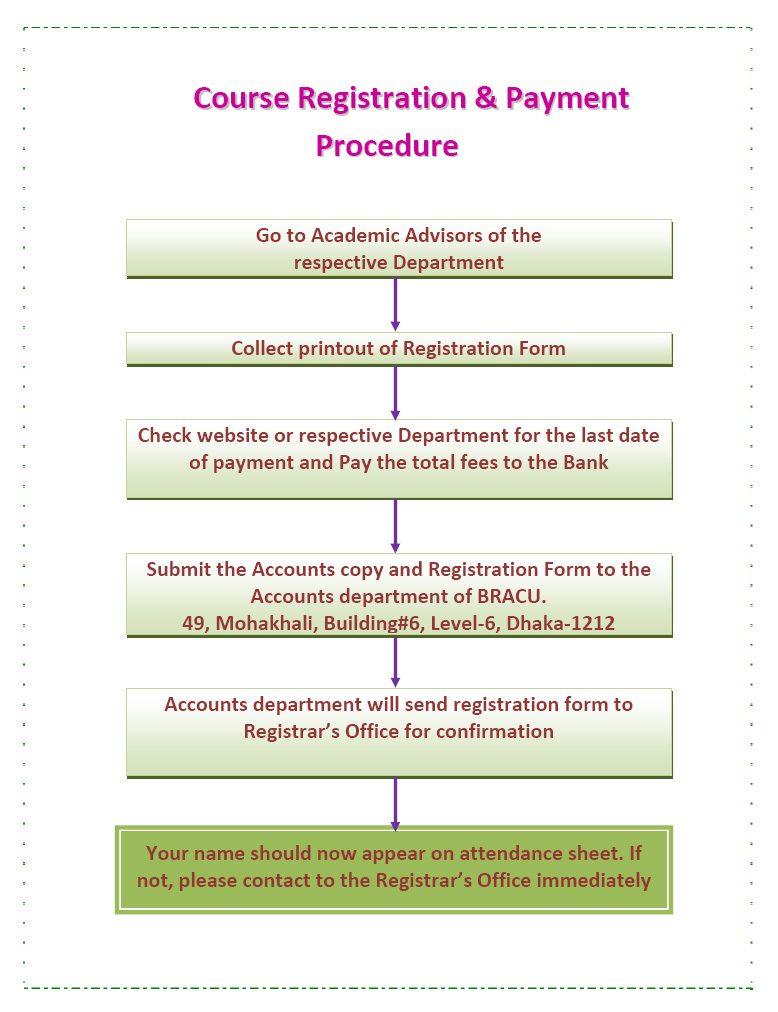 Registration and Payment procedure